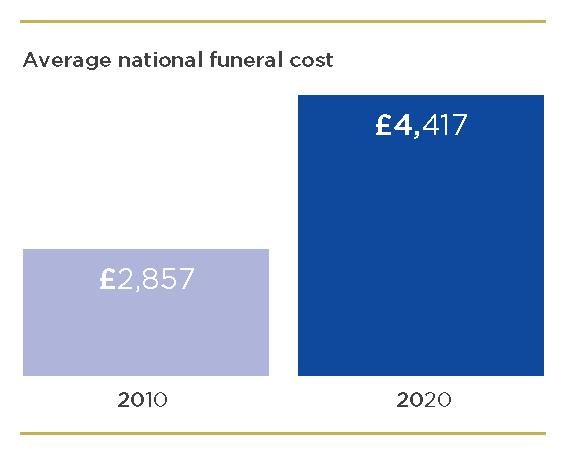 Rising Cost Graph